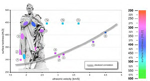 The surface hardness correlated with the ultrasonic velocity